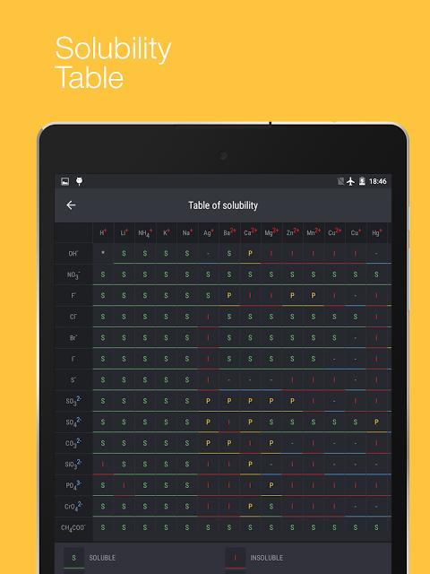 Periodic Table 2017 0.1.28 Screen 13
