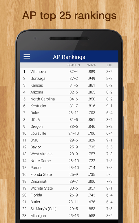 College Basketball Live Scores, Schedule, Rankings, & Stats for NCAA 7.8.9 Screen 2