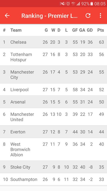 English Premier League 3.0 Screen 4
