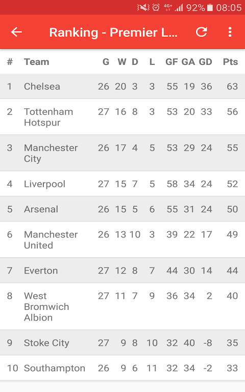 English Premier League 3.0 Screen 20