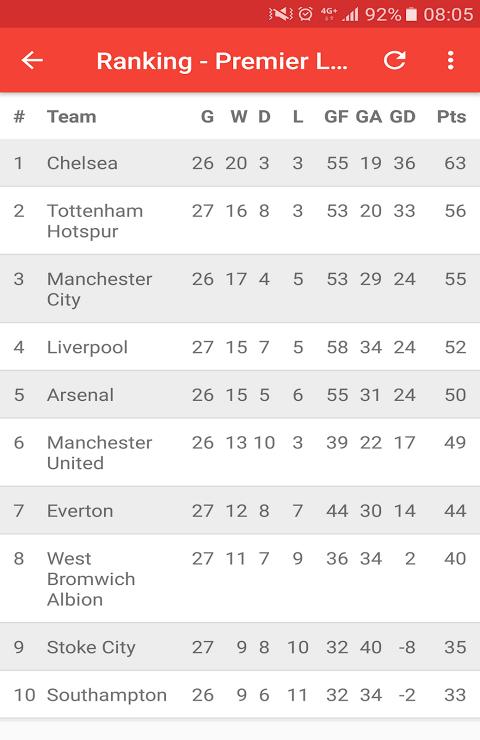 English Premier League 3.0 Screen 12